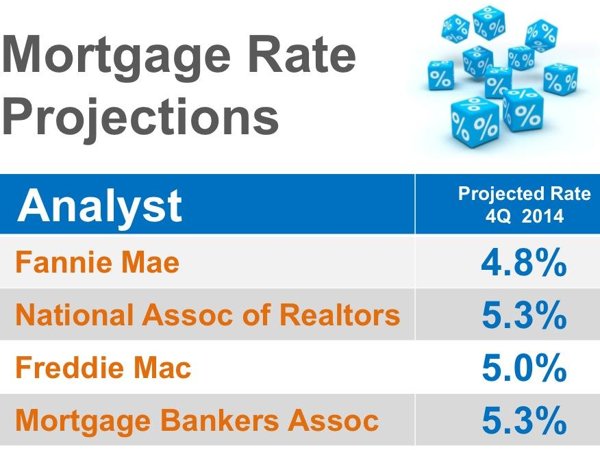 Mortgage Projection rates
